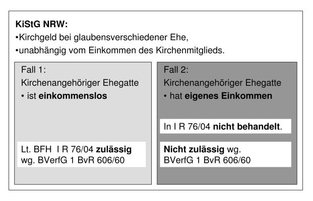 Leitsatz I R 76-04